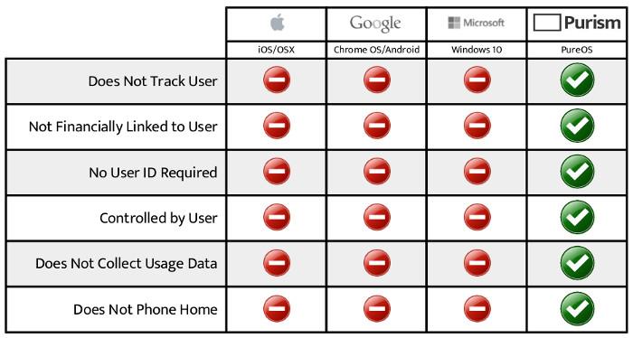 Purism Competitive Privacy Matrix